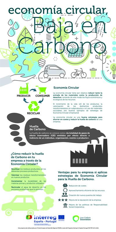 Infografía Economía Circular - Proyecto Low Carbon