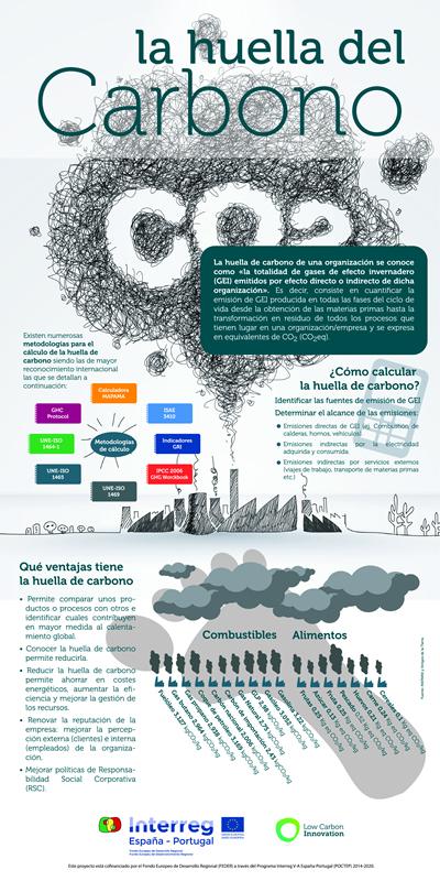 Infografía Huella de Carbono - Proyecto Low Carbon